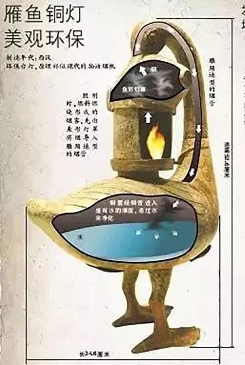 Đèn ngỗng Tây Hán đang được lưu tại bảo tàng lịch sử Thiểm Tây.