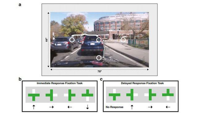 Các màn hình được đặt ở vị trí mô phỏng y hệt những gì tài xế nhìn thấy trên đường.