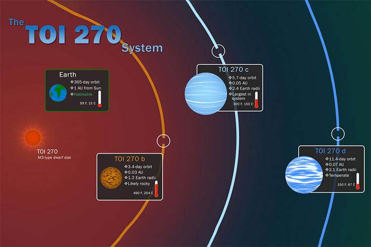 Các nhà khoa học vừa phát hiện ra 3 ngoại hành tinh mới.