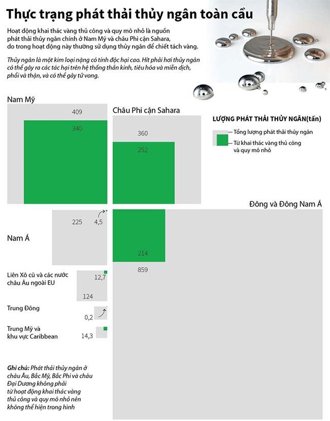 Thực trạng phát thải thủy ngân toàn cầu