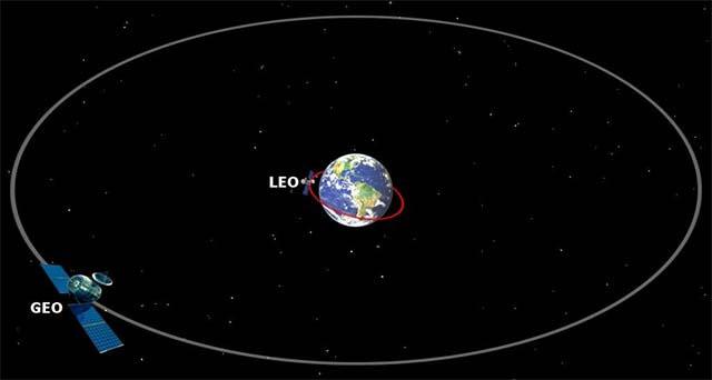 Mô phỏng Quỹ đạo Trái đất tầm thấp và Quỹ đạo địa tĩnh