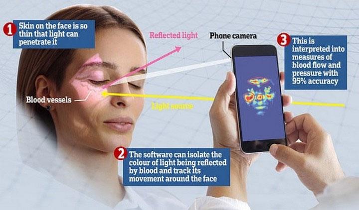 Chúng ta có thể sử dụng smartphone để theo dõi huyết áp chỉ bằng cách quay một đoạn video ngắn.