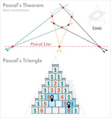 Tam giác Pascal.