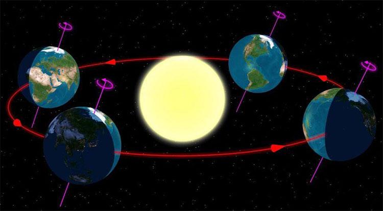 Tất cả hành tinh trong Hệ Mặt trời đều có các mùa