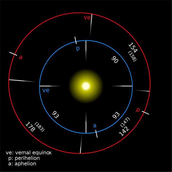 . Đó là độ dài của một ngày thiên văn, hoàn toàn khác với một ngày thông thường mà chúng ta thường hiểu (ngày Mặt trời).