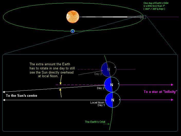 Hành trình Trái Đất chuyển động quanh Mặt trời dài tới 940 triệu km.