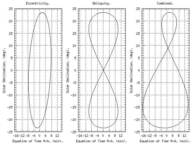 Đồ thị độ lệch của chuyển động Mặt trời có hình số 8