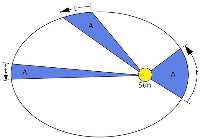 Vận tốc Trái Đất dao động trong khoảng từ 29,3 km/s đến 30,3 km/s.