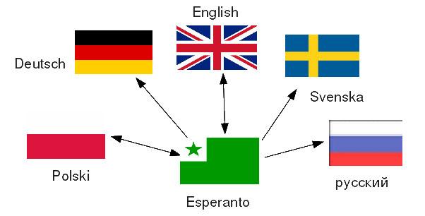 Esperanto ra đời với mục đích tạo ra một ngôn ngữ duy nhất cho các kiến thức khoa học.