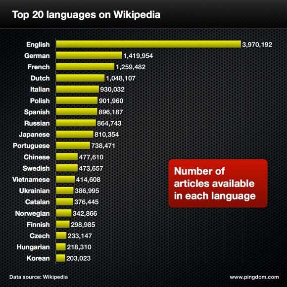 Các ngôn ngữ có số bài viết nhiều nhất trên Wikipedia (thống kê năm 2012)
