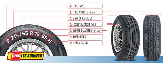 Thông tin cơ bản được in trên lốp xe.