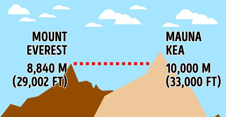 Everest không còn là đỉnh cao nhất