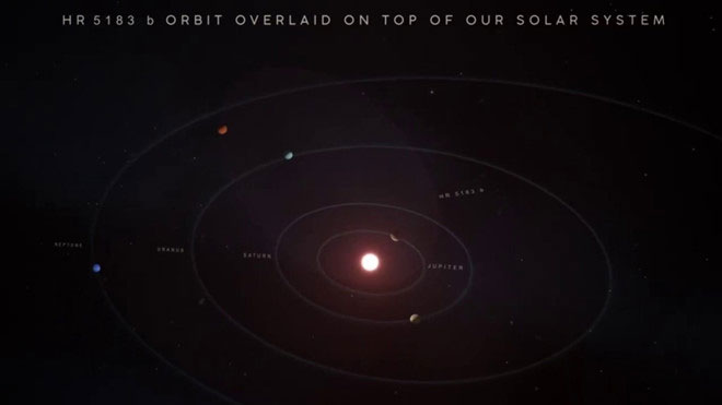 Mô hình ghép quỹ đạo HR 5153 b vào Hệ Mặt trời.
