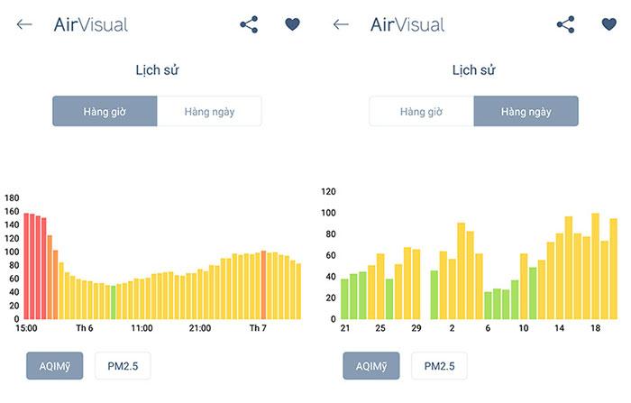 Biểu đồ chất lượng không khí theo từng giờ, từng ngày.
