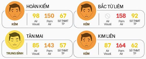 Chất lượng không khí Hà Nội sáng 7/10 vẫn ở mức kém.