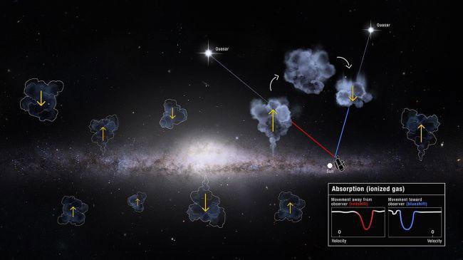 Sơ đồ các đám mây khí ra và vào thiên hà Milky Way