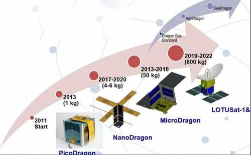 Lộ trình phát triển vệ tinh của Việt Nam.