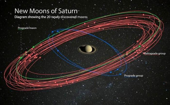Quỹ đạo quay của 20 mặt trăng mới quanh sao Thổ