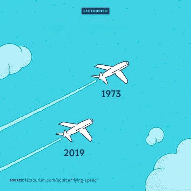Máy bay ngày nay bay chậm hơn hẳn so với thế kỷ 20