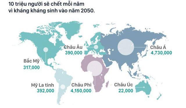 10 triệu người sẽ chết mỗi nằm vì kháng kháng sinh vào năm 2050