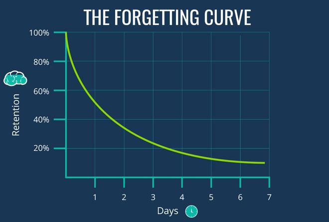 Đường cong quên lãng: Hầu hết thông tin chúng ta học được đều bị quên lãng theo thời gian.