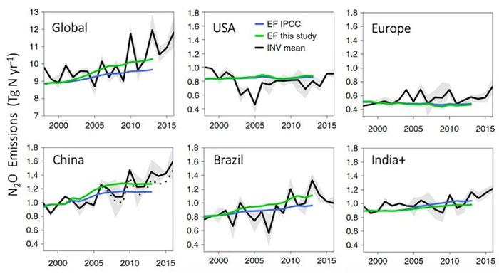 Ước tính N2O phát thải từ nông nghiệp bằng cách sử dụng các phương pháp tiếp cận yếu tố phát thải của IPCC