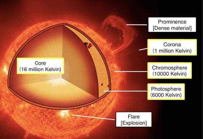 Lớp lõi, các lớp trong khí quyển mặt trời và nhiệt độ của chúng