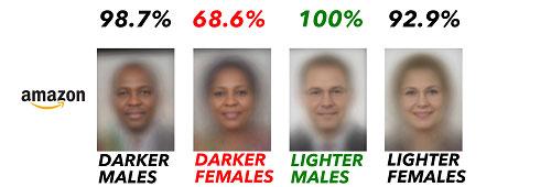 AI phân biệt giới tính Amazon Rekcognition nhiều lần dự đoán nhầm giới tính của phụ nữ da màu.