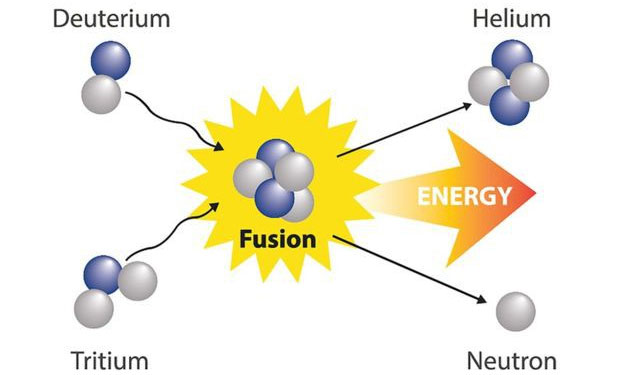 Minh họa quá trình phản ứng nhiệt hạch.