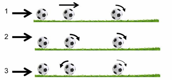Khi cầu thủ sút bóng ở bên cạnh trái bóng, trái bóng bắt đầu quay tròn trong không trung tùy thuộc vào điểm sút bóng.