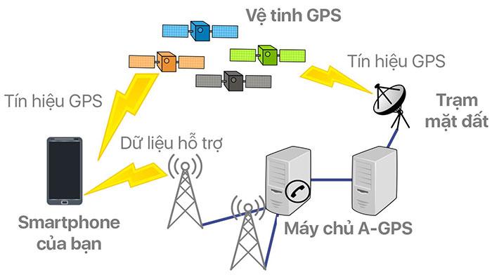 A-GPS là gì? Nó hoạt động như thế nào? - KhoaHoc.tv