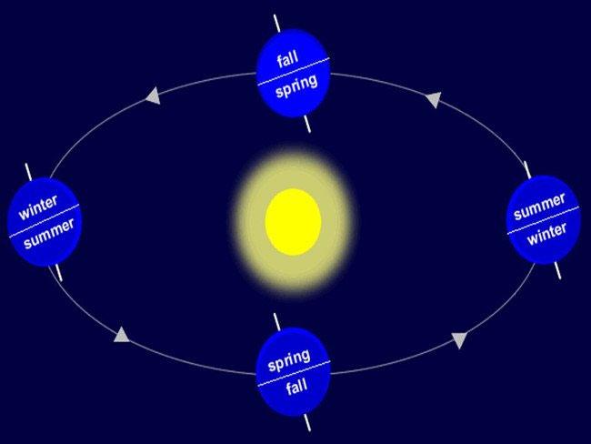 Quỹ đạo Trái đất quanh quay Mặt trời là hình elipse.