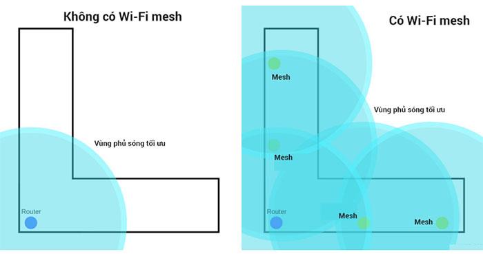 Ảnh minh họa độ phủ sóng khi không có Wi-Fi mesh và có Wi-Fi mesh.