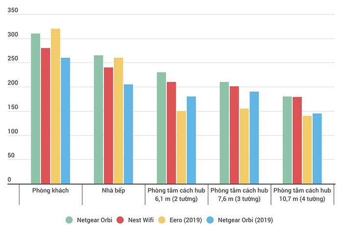 Tốc độ của các hệ thống Wi-Fi mesh khi di chuyển nhiều khu vực khác nhau trong nhà.