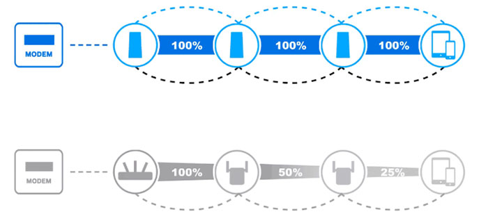 So sánh tốc độ khi sử dụng Wi-Fi mesh và bộ mở rộng kết nối.
