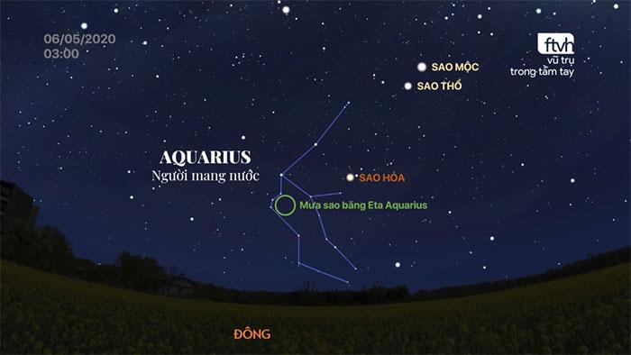 Tâm điểm của mưa sao băng Eta Aquarid trong chòm sao Aquarius (Bảo Bình/Người mang nước).