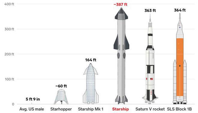 Hệ thống phóng của Starship sẽ bao gồm một tên lửa đẩy 22 tầng có tên Super Heavy