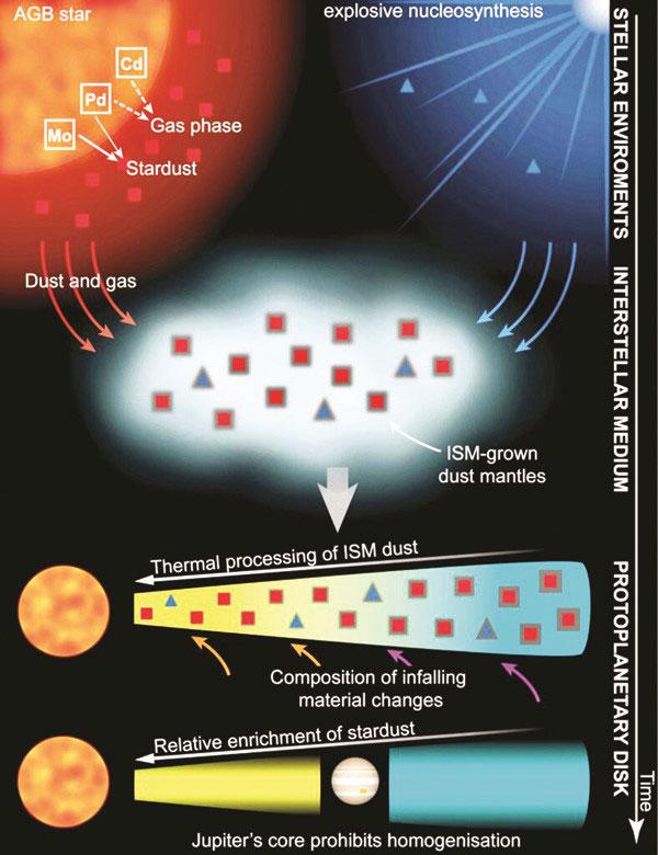 Sao đỏ khổng lồ (AGB star) sản xuất những nguyên tố nặng như molybdenum hay palladium.