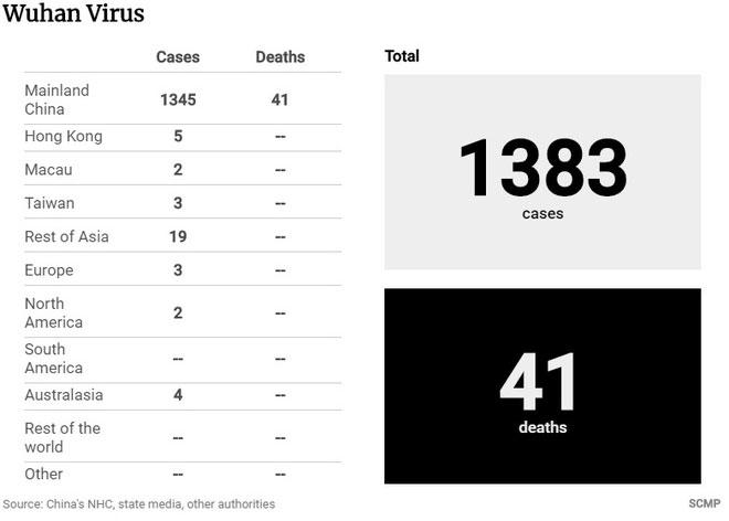 Số người nhiễm virus corona trên toàn cầu tăng lên từng giờ.
