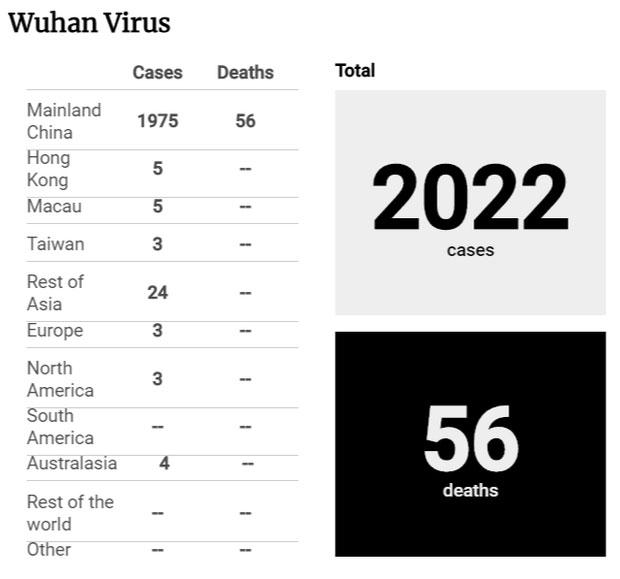 Số liệu thống kê ngày 26/1 của tờ SCMP: Thế giới có 2.022 ca nhiễm virus Corona, 56 trường hợp tử vong.