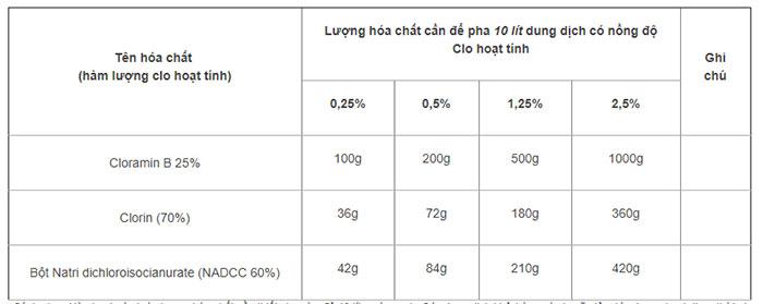 Bảng liều lượng pha sẵn dung dịch Clo từ các loại hóa chất diệt khuẩn.