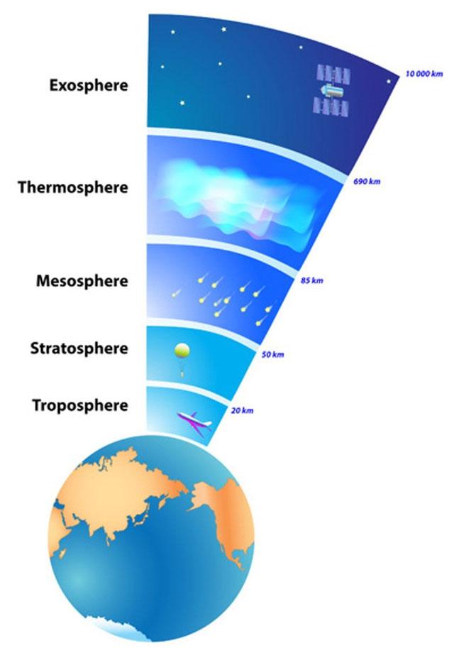 Khí quyển của Trái đất chia làm nhiều lớp.