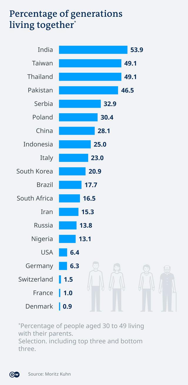 Tỷ lệ các thế hệ sống chung - Tỷ lệ người trong độ tuổi từ 30 - 49 sống cùng bố mẹ.