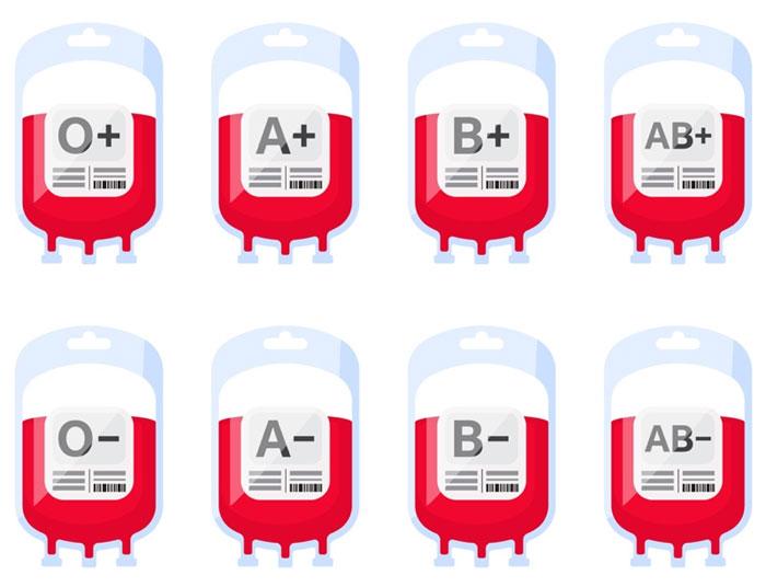 Các nhóm máu được phân loại dựa trên số lượng kháng nguyên có trong máu.