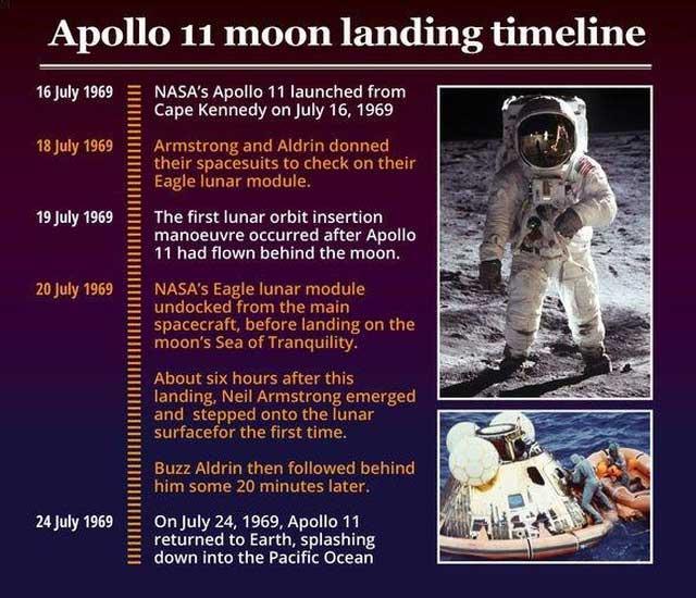 Dòng thời gian hạ cánh trên mặt trăng