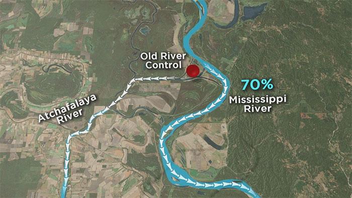 Cấu trúc Kiểm soát dòng sông cổ có tác dụng dẫn 30% lượng nước của sông Mississippi vào Atchafalaya.
