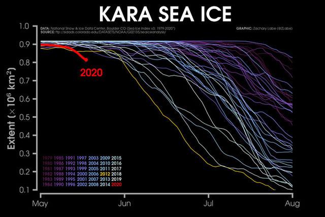 Năm nay, băng tại biển Kara tan sớm hơn hẳn những năm trước.