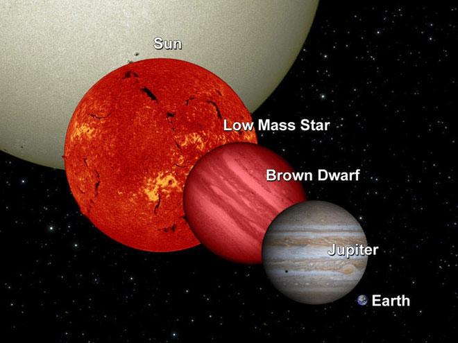 """Mộc Tinh """"chỉ"""" cần lớn hơn khoảng 75-80 lần là đã có thể trở thành một ngôi sao."""