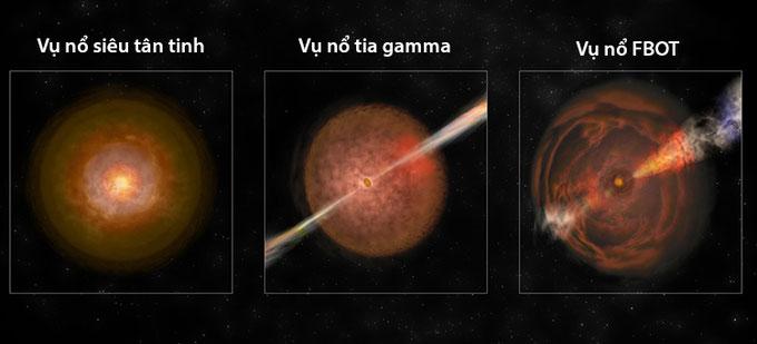 Đồ họa mô phỏng ba loại vụ nổ sao trong vũ trụ.