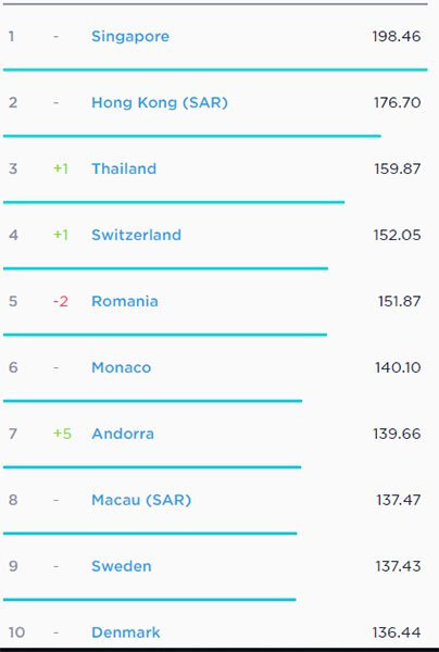 Top 10 quốc gia sở hữu tốc độ kết nối Internet nhanh nhất thế giới.